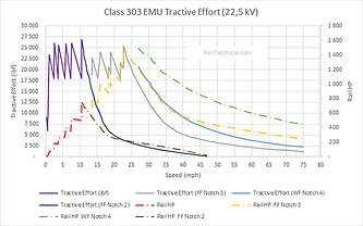 Class 303 Tractive Effort Curve (Final).