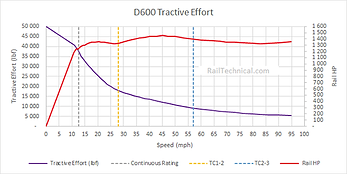 D600 Tractive Effort Effort Final.png