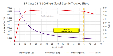 Class 21 DE Tractive Effort (1100HP) Fin