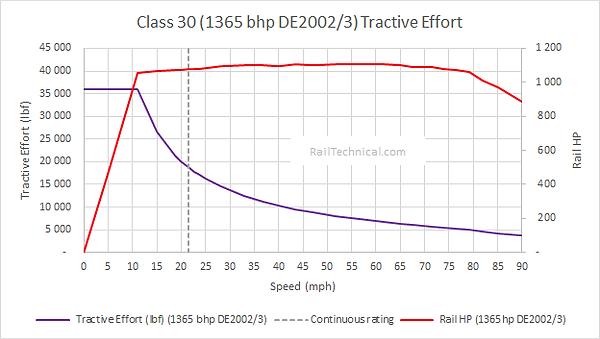 Class 30 (1365 bhp DE2002_3) Tractive Ef