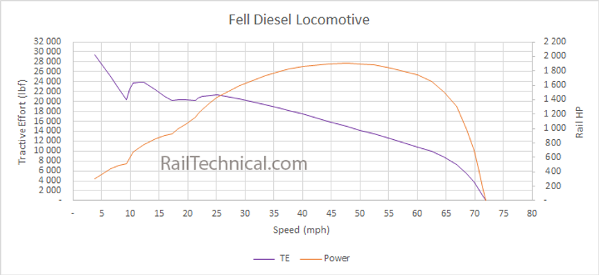 Fell Diesel.png
