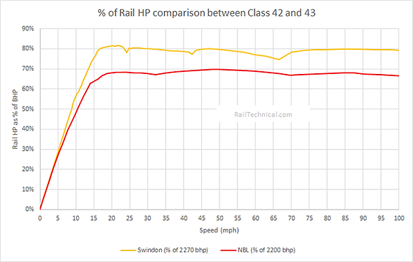 Class 42 and 43 Rail HP Efficiency Final