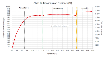 Class 14 Transmission Eff Final.png