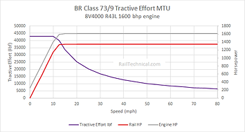 BR Class 73-9 Tractive Effort.png