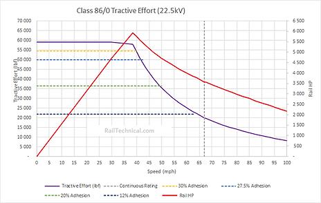 Class 86-0 Tractive Effort Final.png