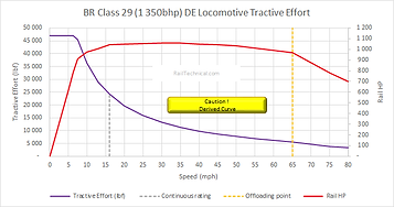 Class 29 DE Tractive Effort (1350HP) Fin