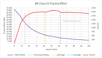 Class 52 Tractive Effort Final.png