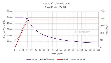 BR Class 755 BMU 4 Car Diesel Mode.png