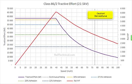 Class 86-2 Tractive Effort Final.png