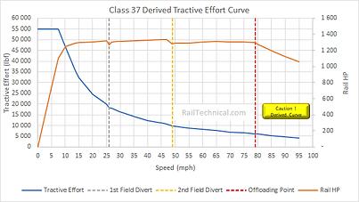 Class 37 Original Spec Te Curve(SB_Deriv