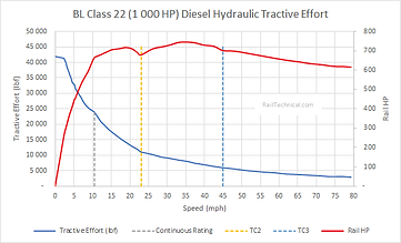 Class 22 DH Tractive Effort (1000HP) Fin