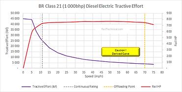 Class 21 DE Tractive Effort (1000HP) Fin