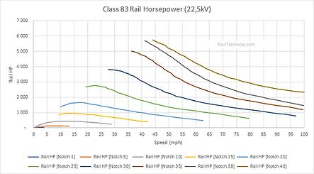Class 83 Rail HP Final.png