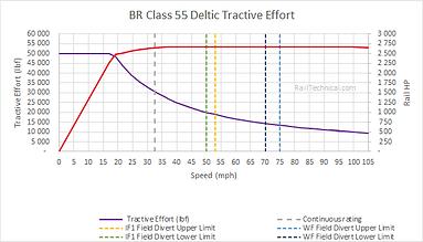 Deltic Tractive Effort (final).png