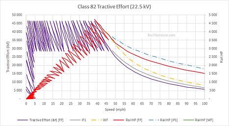 Class 82 Tractive Effort Final.png