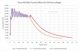 Class 304 emu tractive effort final.png