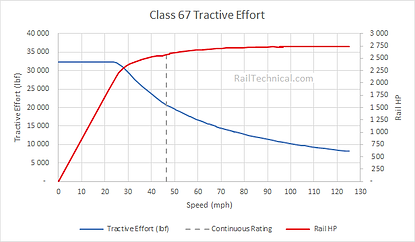 BR Class 67 Tractive Effort.png