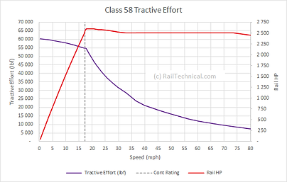 BR Class 58 Tractive Effort Curve.png