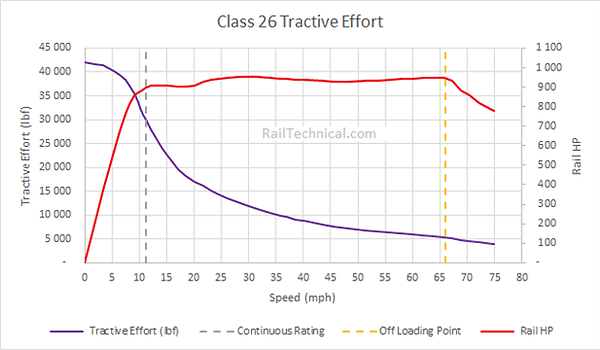 Class 26 Tractive Effort FinalV2.png