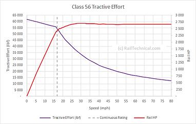 Class 56 Tractive Effort.png
