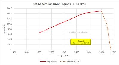 BR 1st Generation DMU BHP vs RPM Curve.p