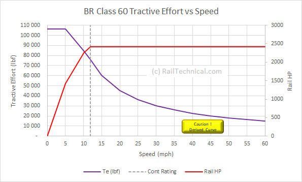 BR Class 60 TE Curve.png