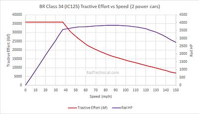 BR Class 43 HST TE Curve (2 Power cars)V