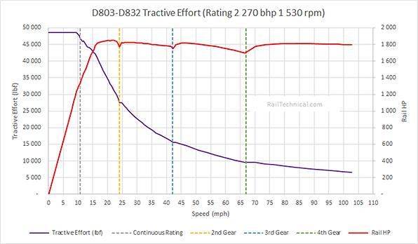 Class 42 D803-32 (2270hp) Tractive Effor
