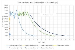Class 302 emu tractive effort final.png