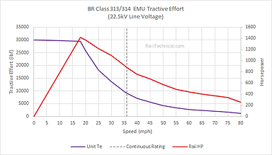 BR Class 313 314 TE Curve.png