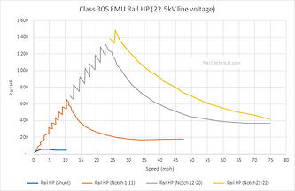 Class 305 Rail HP Curve (Final).png