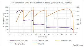 BR 1st Generation DMU Tractive Effort Cu