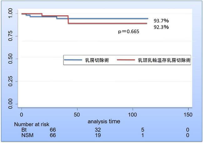 原発性乳癌に対する乳頭乳輪温存乳房切除術の安全性を検証 - 臨床研究
