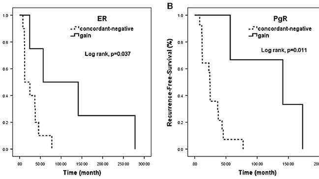 乳がん再発巣におけるバイオマーカー変化の検討 - 臨床研究