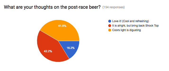 Most people are unsatisfied with Coors Light