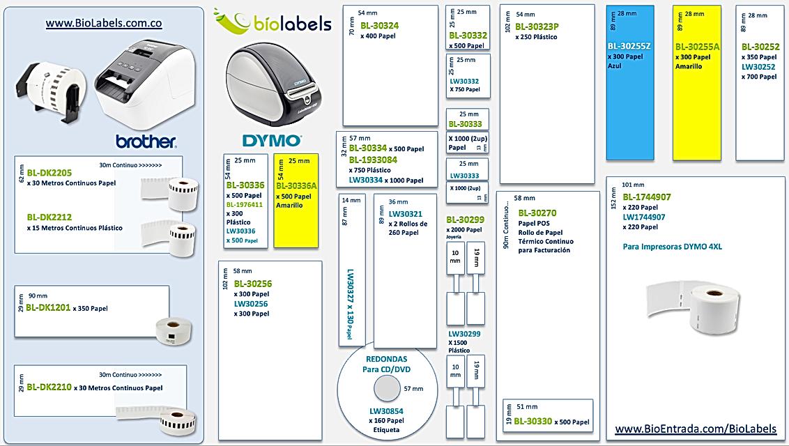 BioLabels