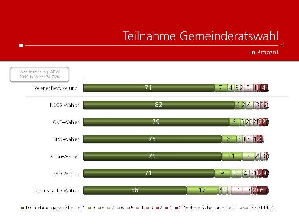 Unique research Umfrage für HEUTE und ATV fuer Wien-Wahl 2020 Wahlteilnahme
