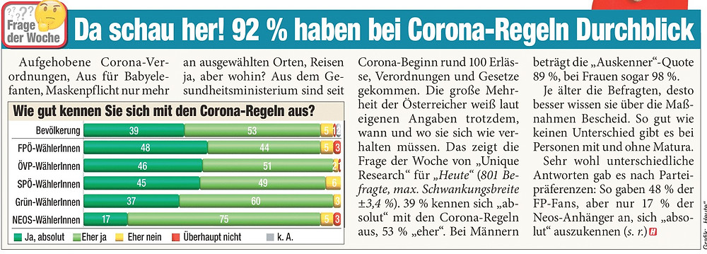 Unique research Umfrage HEUTE Frage der Woche Wie gut kennen Sie sich mit den Corona-Regeln aus? Print Artikel