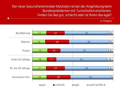 HEUTE-Umfrage: Angelobung in Turnschuhen