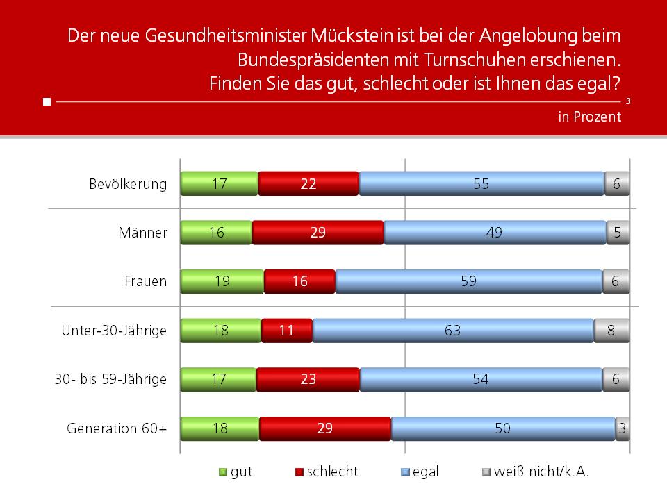 Unique research Umfrage HEUTE Frage der Woche Was halten Sie davon, dass Mückstein zur Angelobung in Turnschuhen erschienen ist?