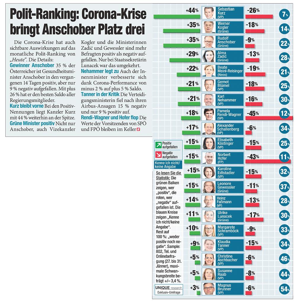 Unique research Umfrage HEUTE Frage der Woche josef kalina peter hajek politikerranking februar beliebtheit print artikel heute