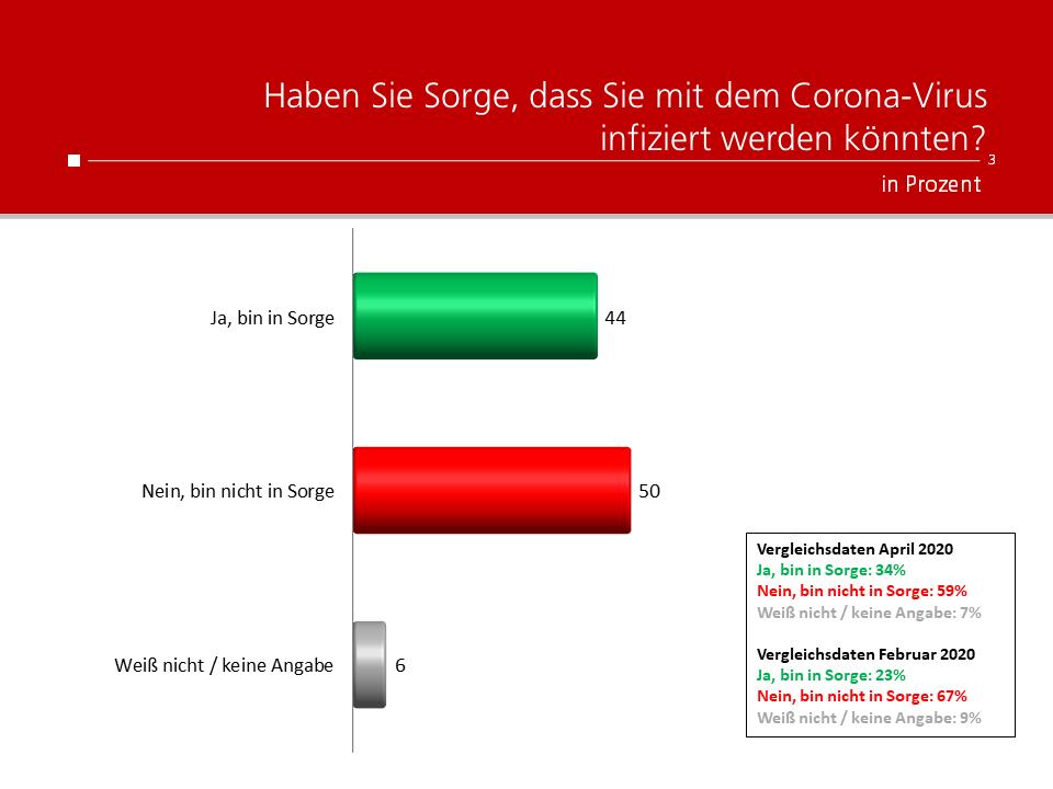 Unique research Umfrage HEUTE Frage der Woche Haben Sie Sorge, dass Sie mit dem Corona-Virus infiziert werden könnten?