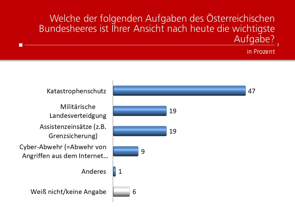 Unique research Umfrage HEUTE Frage der Woche welche der folgenden Aufgaben des Oesterreichischen Bundesheeres ist Ihrer Ansicht nach heute die wichtigste Aufgabe?
