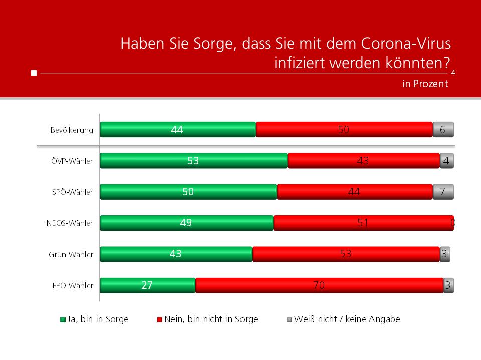Unique research Umfrage HEUTE Frage der Woche Haben Sie Sorge, dass Sie mit dem Corona-Virus infiziert werden könnten? Ergebnisse nach Parteipräferenz