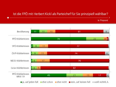 HEUTE-Umfrage: Wählbarkeit FPÖ mit Kickl