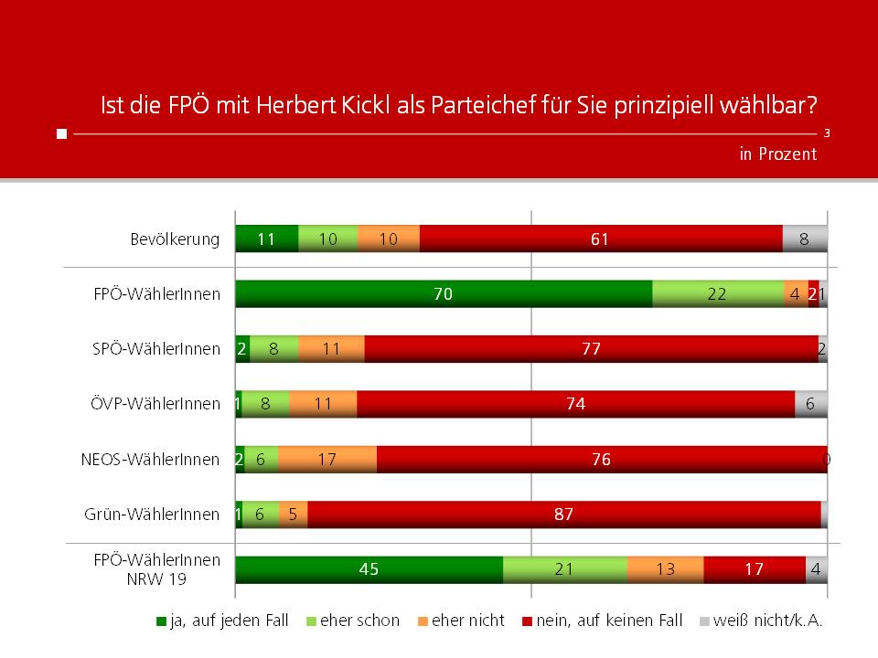 Unique research Umfrage HEUTE Frage der Woche Ist die FPÖ mit Herbert Kickl als Parteichef für Sie prinzipiell wählbar?