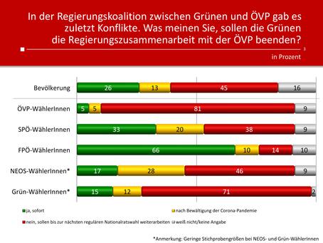 HEUTE-Umfrage: Koalitionsende