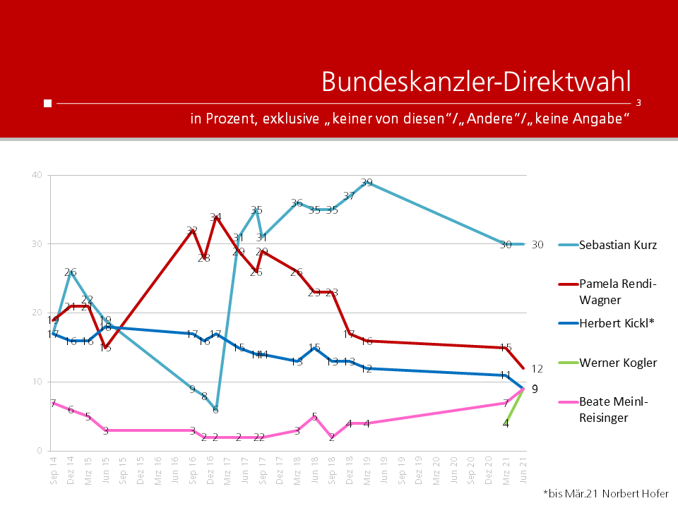 Unique research Umfrage HEUTE Politische Stimmungslage Juni 2021 Bundeskanzler-Direktwahl