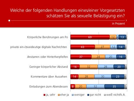 HEUTE-Umfrage: Sexuelle Belästigung am Arbeitsplatz