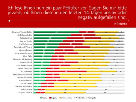 HEUTE-Umfrage: Politikerranking Oktober 2020